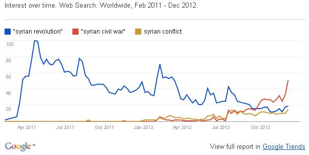 Google Trends on Syria